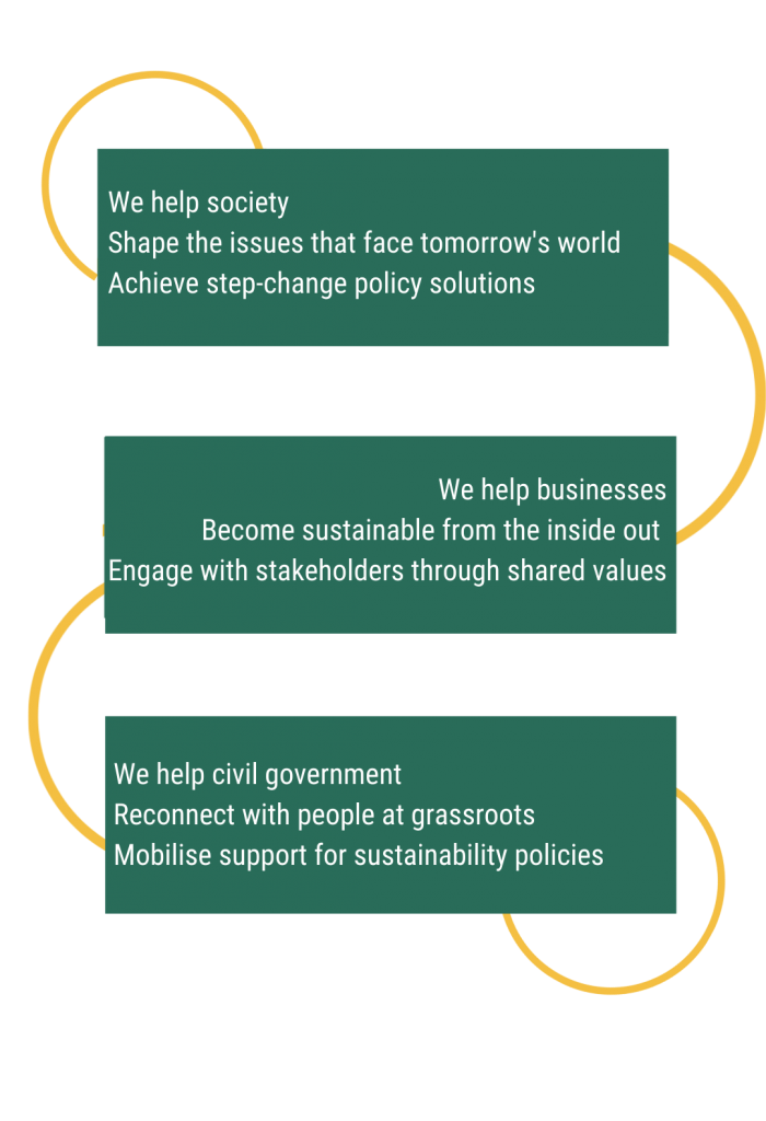 we help society shape the issues that face tomorrow's world achieve step-change policy solutions. We help businesses become sustainable from the inside out. Engage with stakeholders through shared values. We help civil government reconnect with people at grassroots mobilise support for sustainability policies
