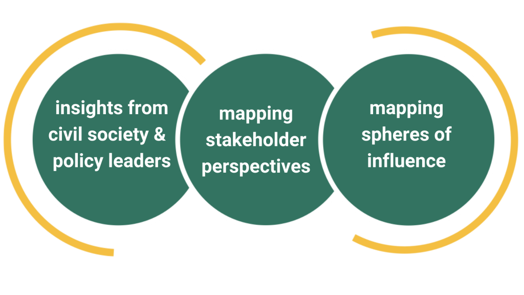 insights from civil socity & policy leaders. Mapping stakeholder perspectives. Mapping spheres of influence